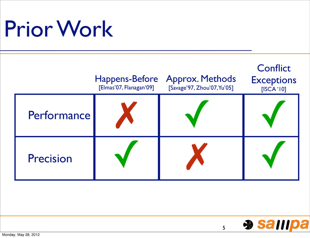 Prior Work 5 Performance Precision Happens-Befo...