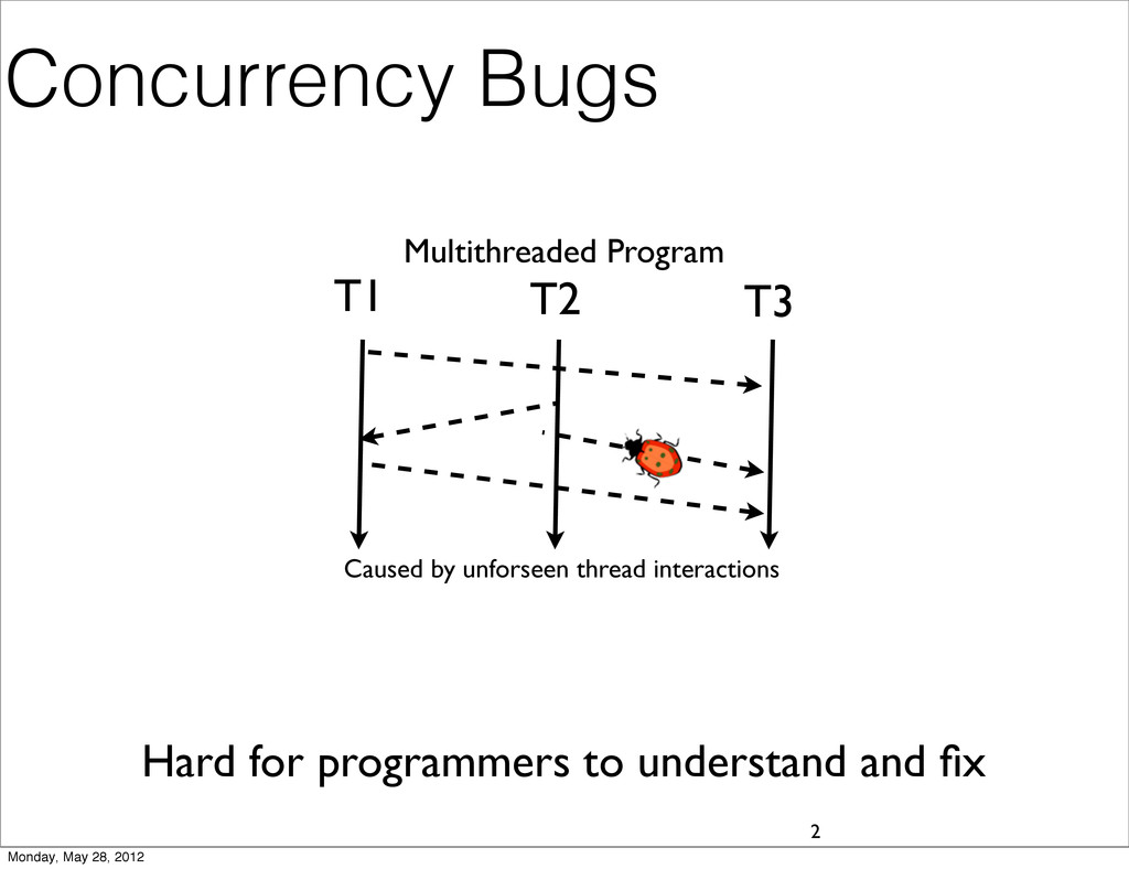 Concurrency Bugs 2 Multithreaded Program T1 T2 ...