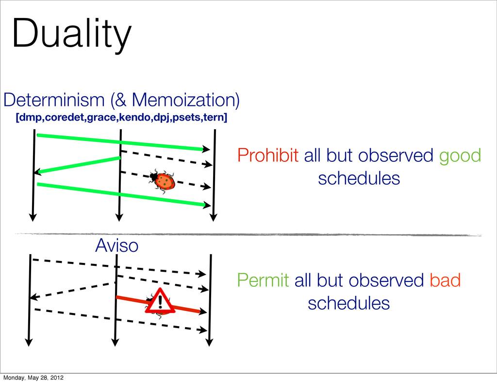 Determinism (& Memoization) [dmp,coredet,grace,...