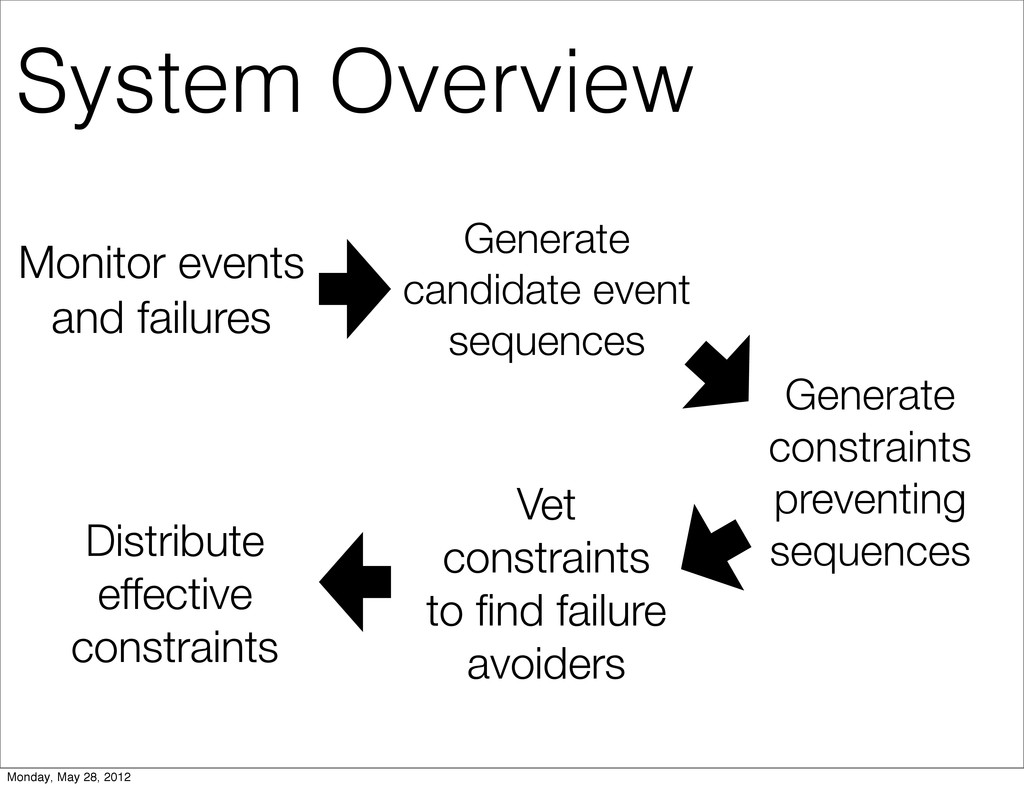Monitor events and failures Generate candidate ...