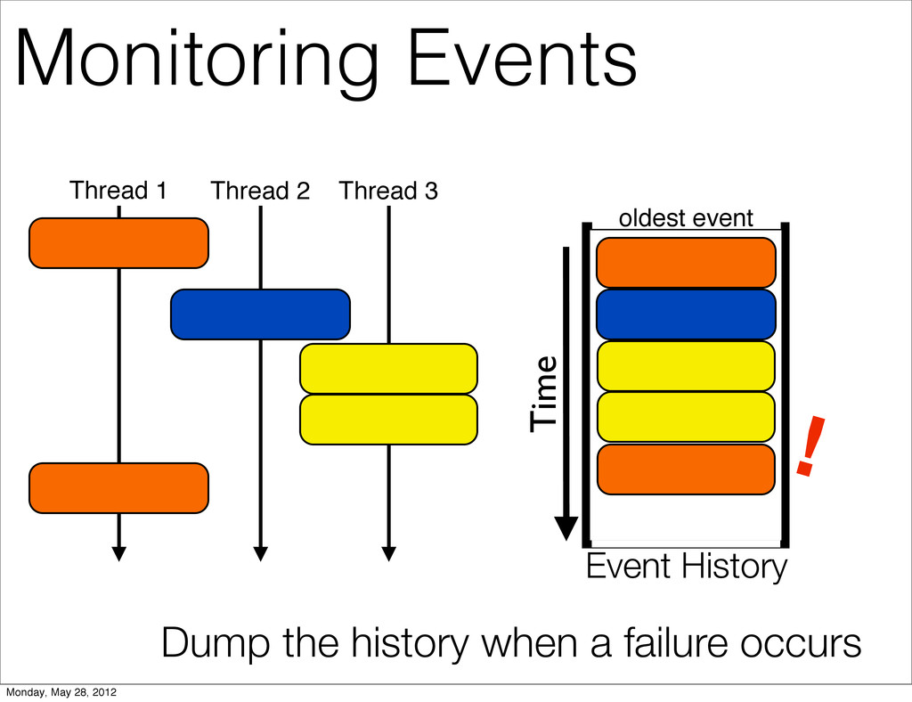 Time ! Dump the history when a failure occurs T...