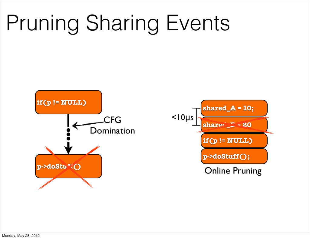 if(p != NULL) Pruning Sharing Events p->doStuff...