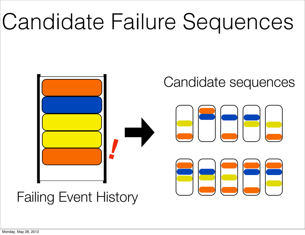 Failing Event History Candidate sequences ! Can...