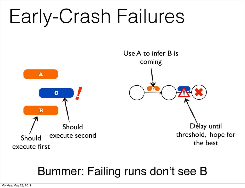 C B A Early-Crash Failures ! Should execute firs...