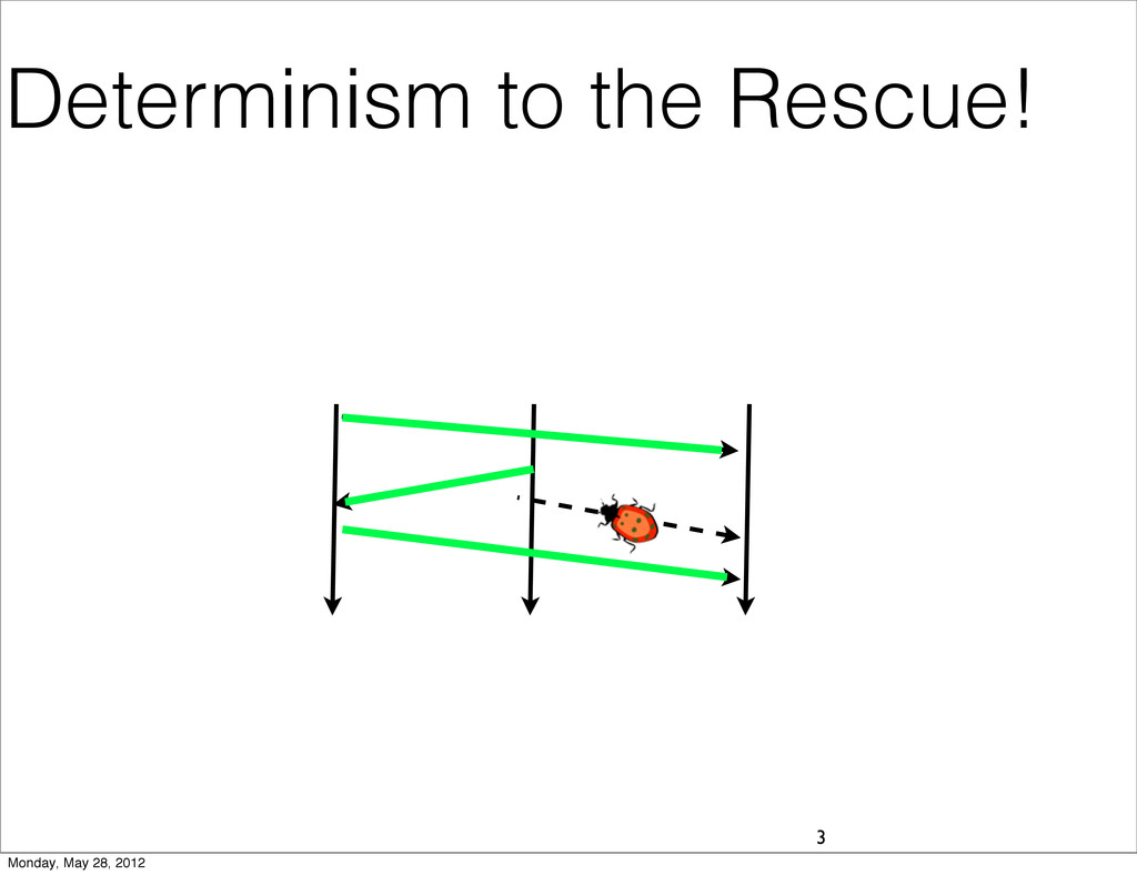 Determinism to the Rescue! 3 Monday, May 28, 20...