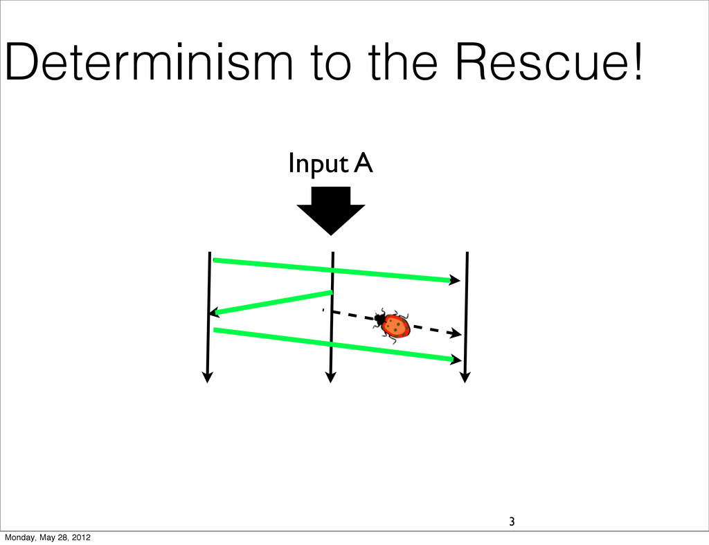 Determinism to the Rescue! 3 Input A Monday, Ma...