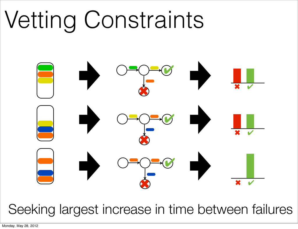 ✔ ✖ ✖ ✔ ✔ ✖ ✖ ✔ ✔ ✖ ✖ ✔ Vetting Constraints See...