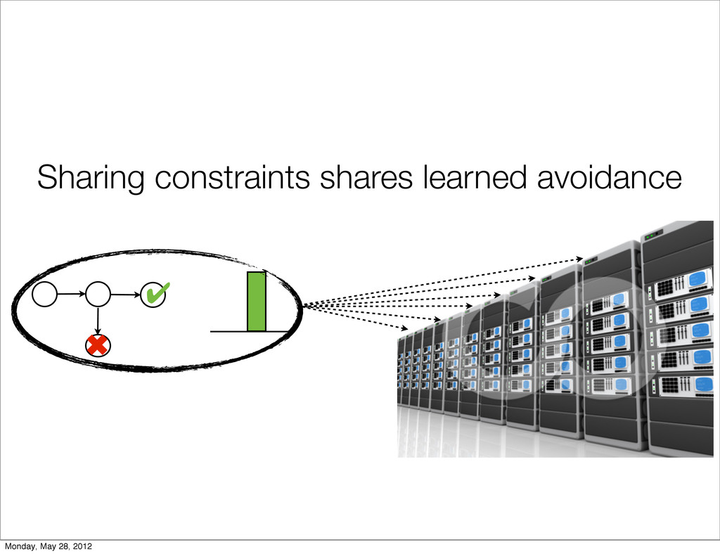 ✔ ✖ Sharing constraints shares learned avoidanc...