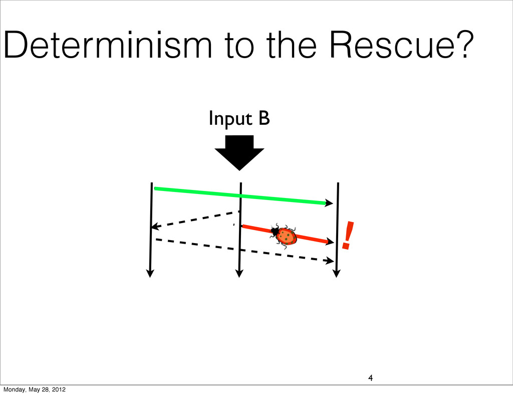 Determinism to the Rescue? 4 Input B ! Monday, ...