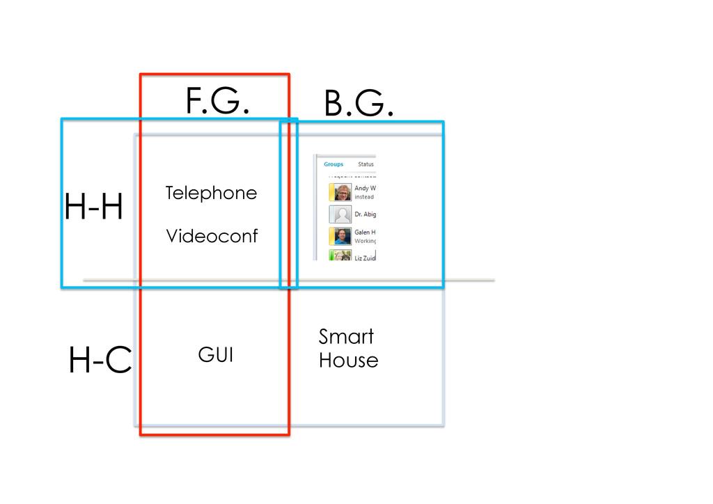 F.G. Smart House Telephone Videoconf H-H GUI H-...