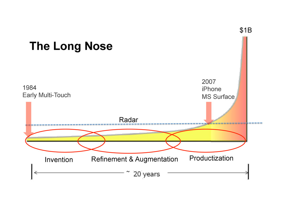 The Long Nose Invention Refinement & Augmentati...