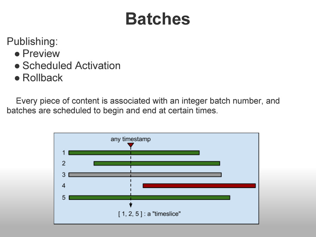 Batches Publishing: ● Preview ● Scheduled Activ...