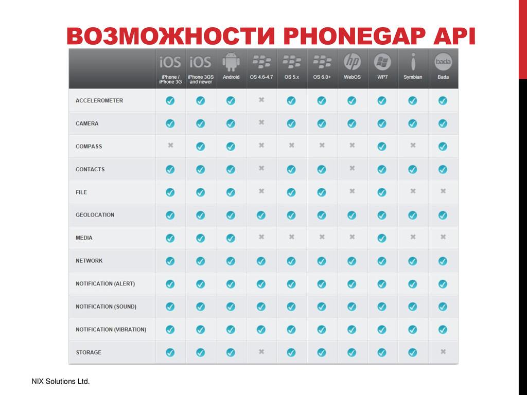 ВОЗМОЖНОСТИ PHONEGAP API NIX Solutions Ltd.