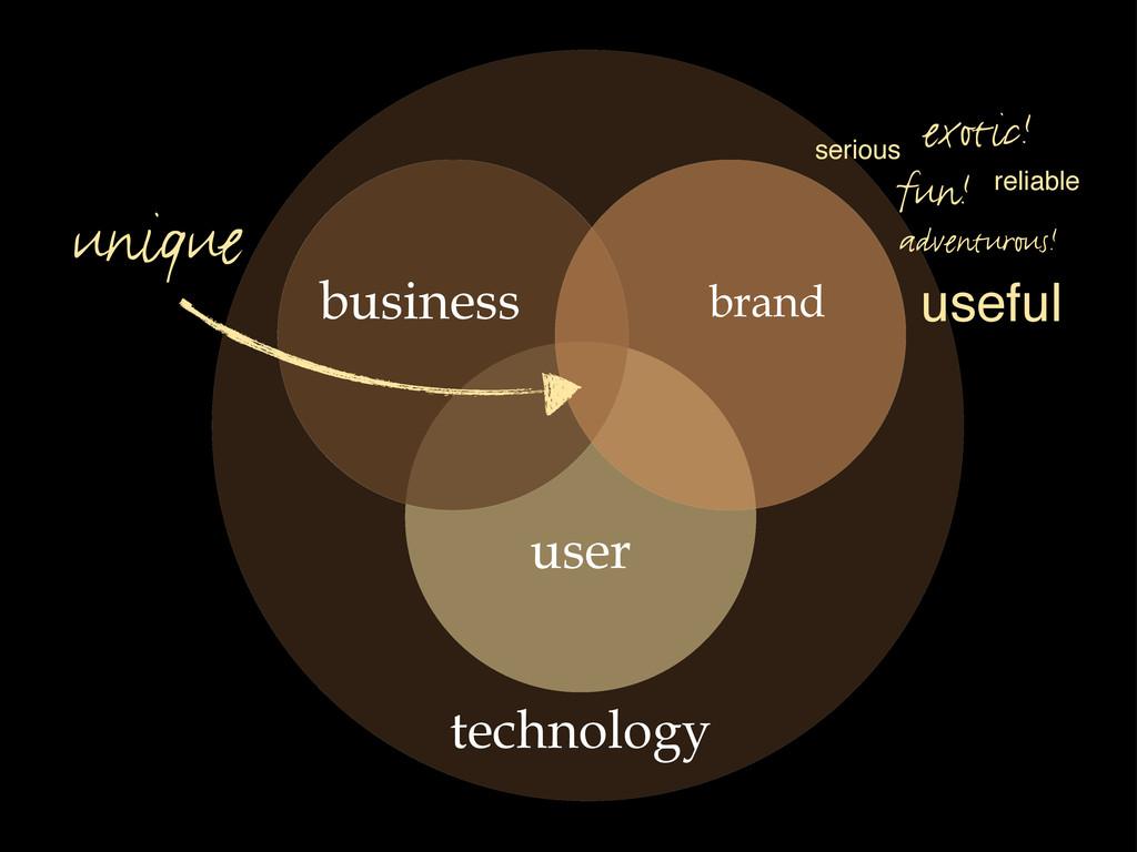 user brand business unique fun! adventurous! ex...