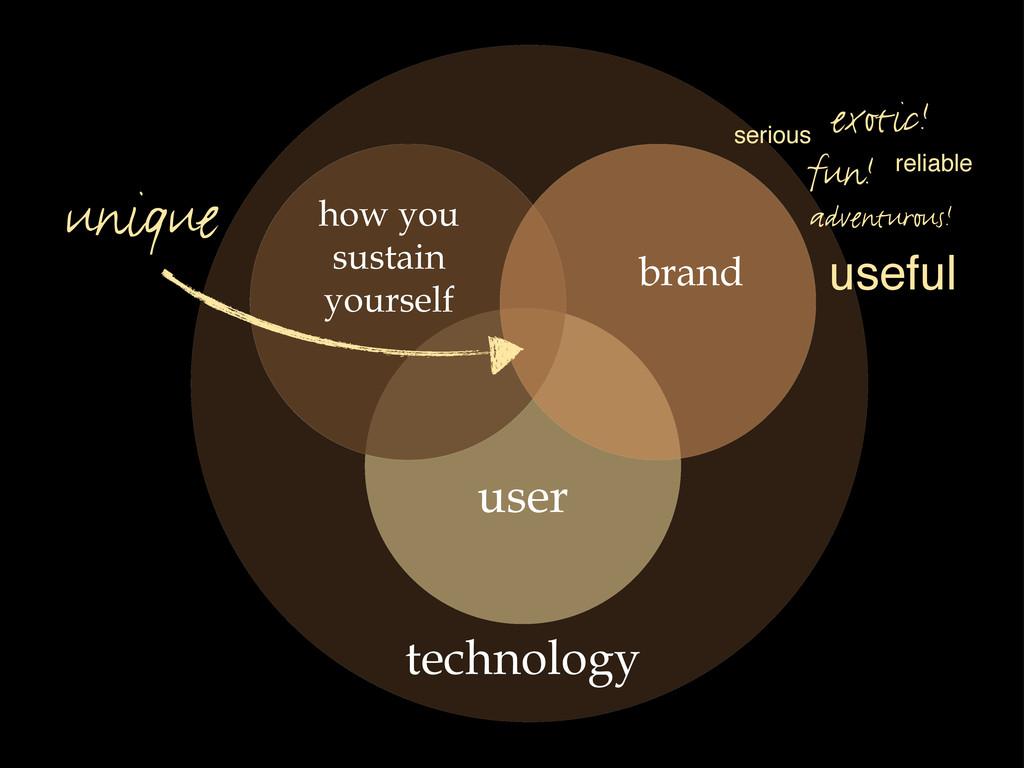 user brand unique fun! adventurous! exotic! use...
