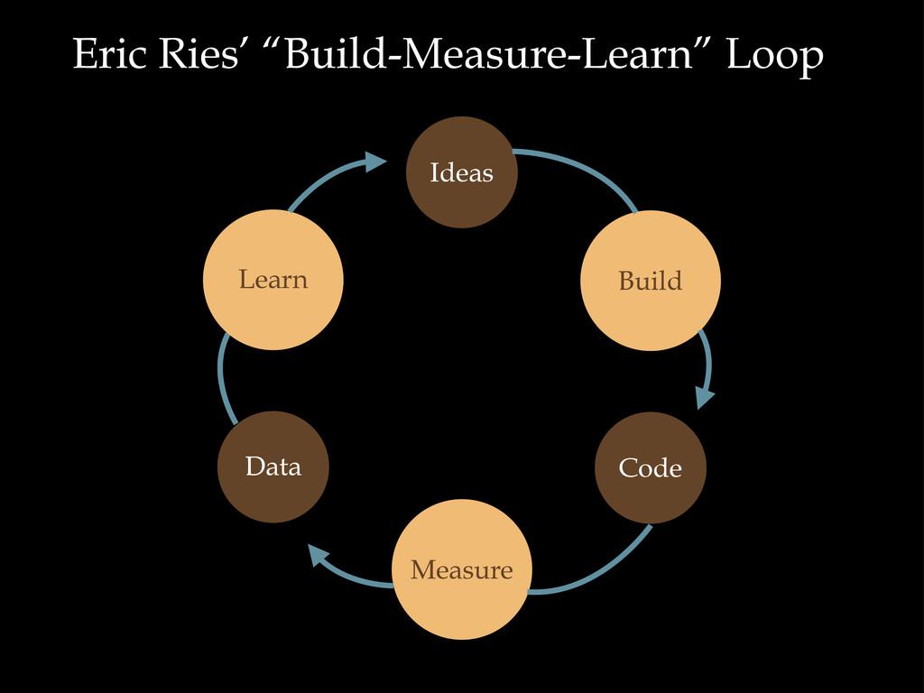 """Eric Ries' """"Build-Measure-Learn"""" Loop Ideas Bui..."""