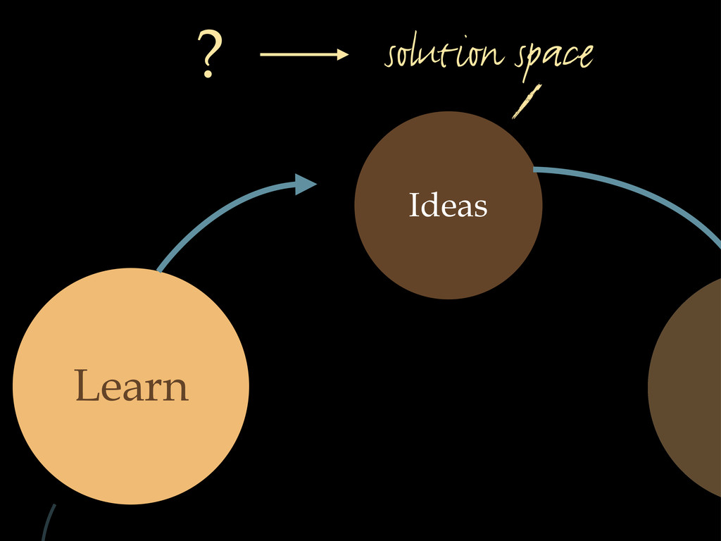 Ideas Learn solution space ?