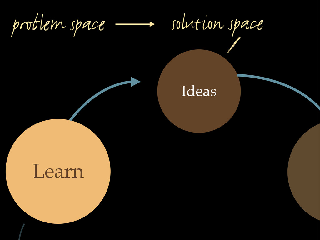 Ideas Learn solution space problem space