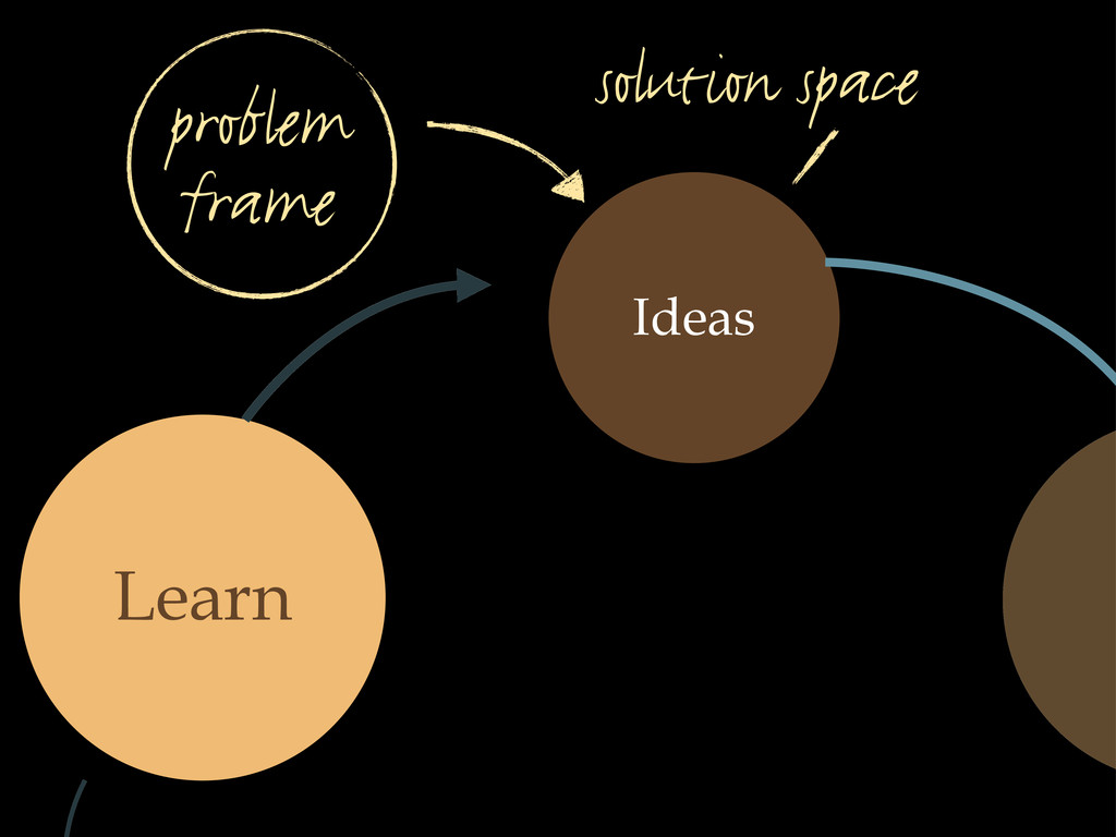 Ideas Learn solution space problem frame