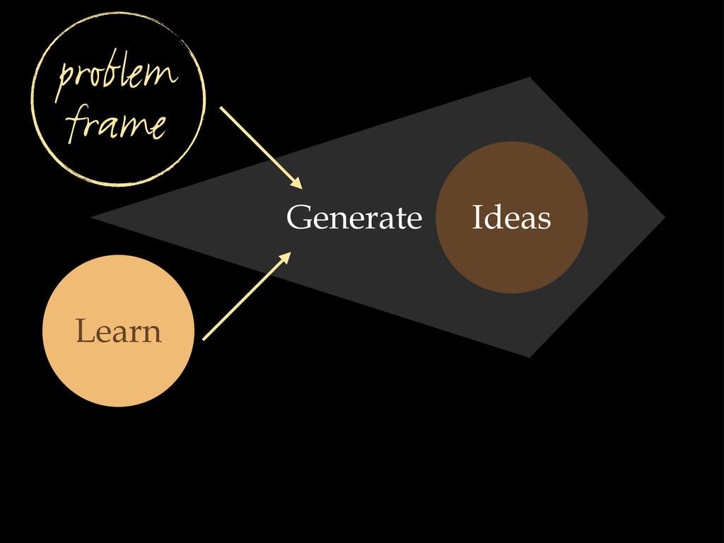 Ideas Learn problem frame Generate