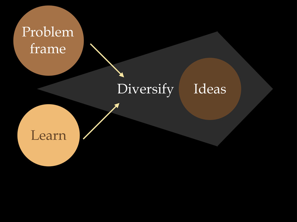 Ideas Learn Problem frame Diversify