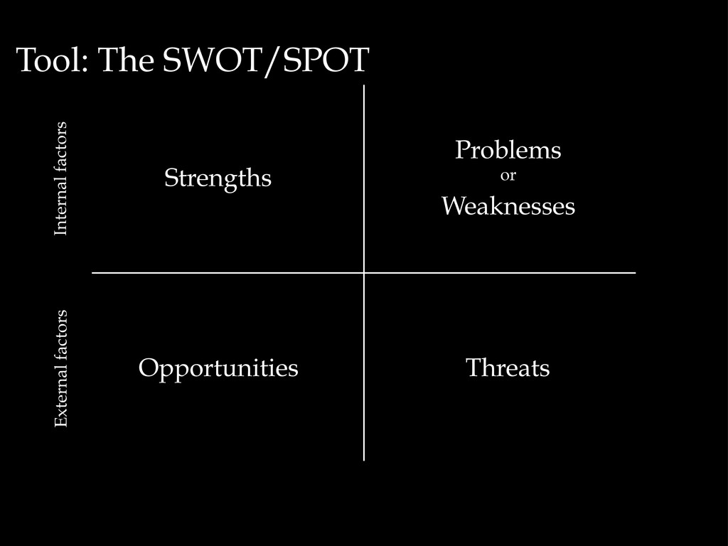 Tool: The SWOT/SPOT Strengths Problems or Weakn...