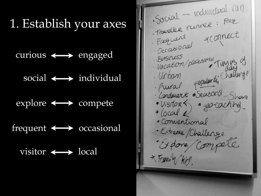 1. Establish your axes social individual explor...