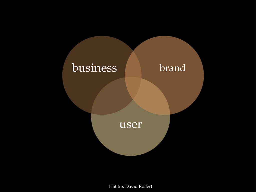 user brand business Hat tip: David Rollert