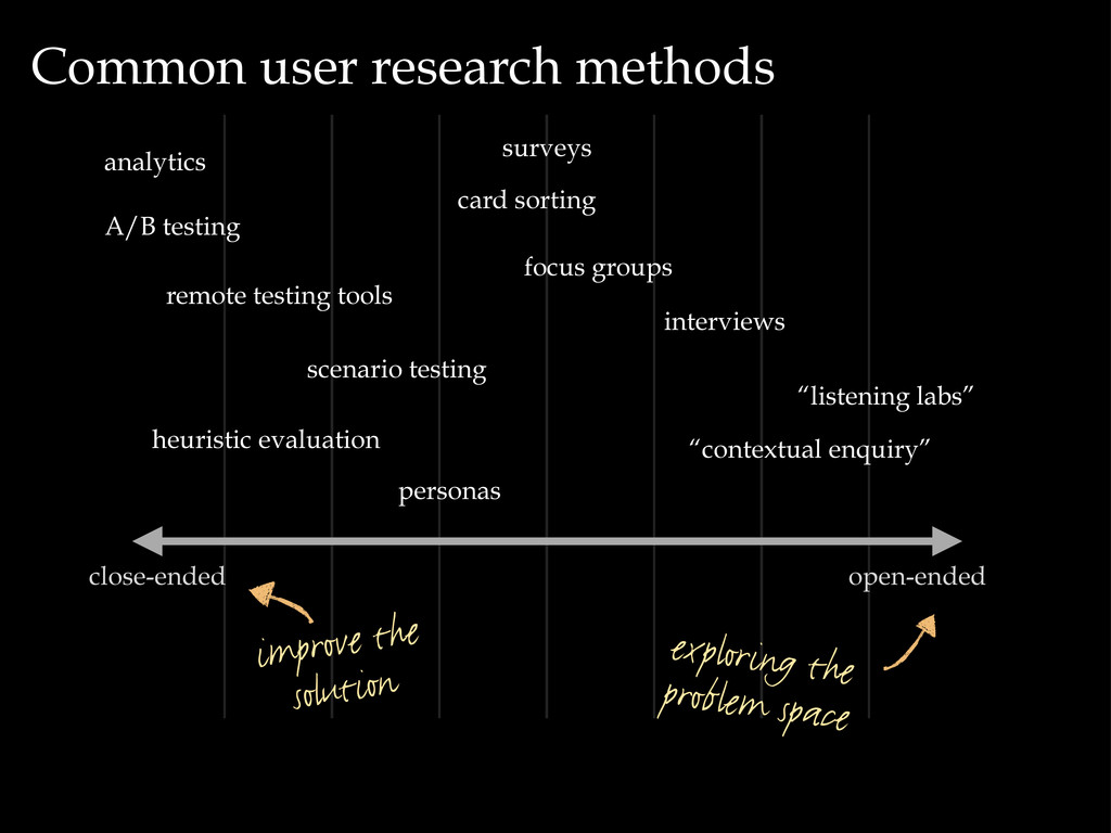 Common user research methods open-ended close-e...