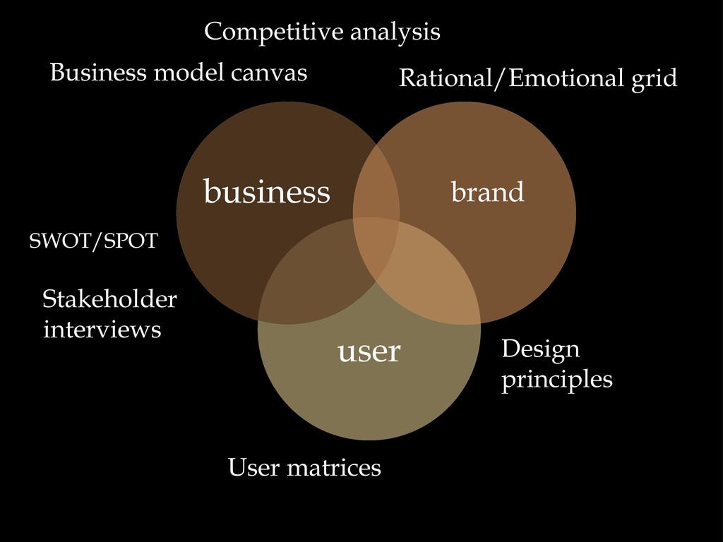 Stakeholder interviews user brand business Rati...