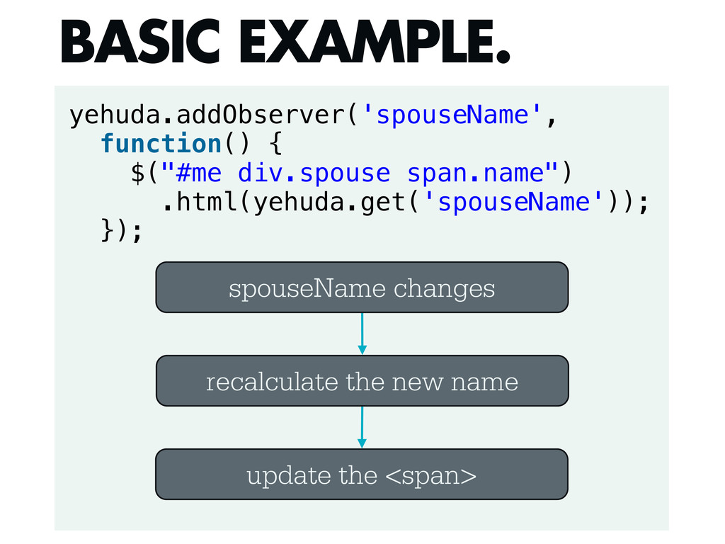 yehuda.addObserver('spouseName', function() { $...