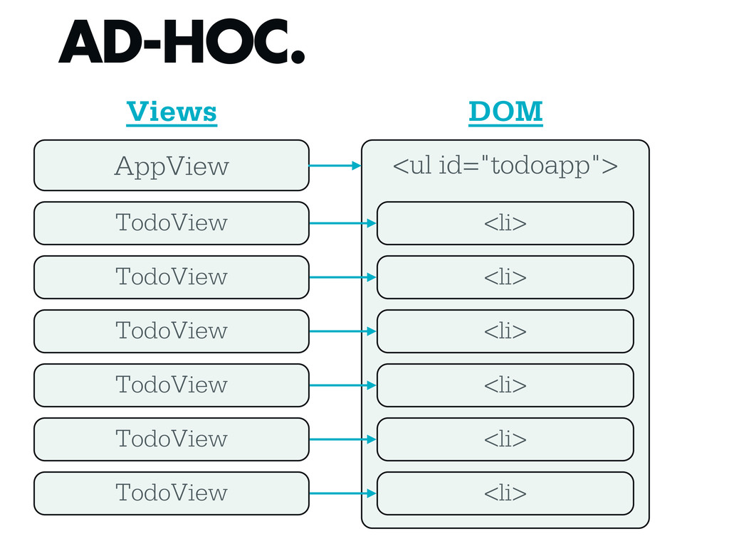 "<ul id=""todoapp""> AD-HOC. AppView TodoView Todo..."