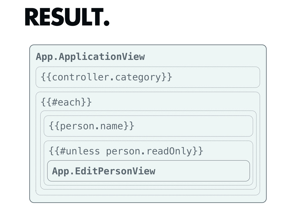 RESULT. App.ApplicationView {{controller.catego...