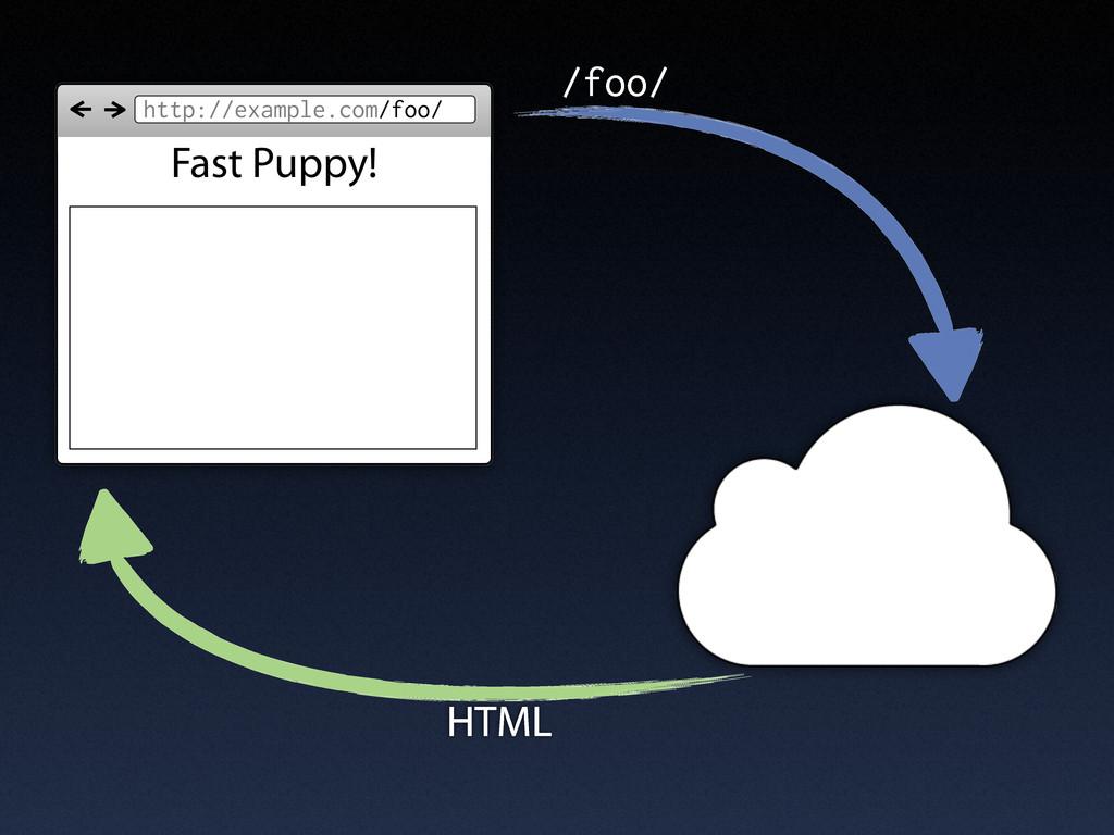 http://example.com/foo/ Fast Puppy! /foo/ HTML