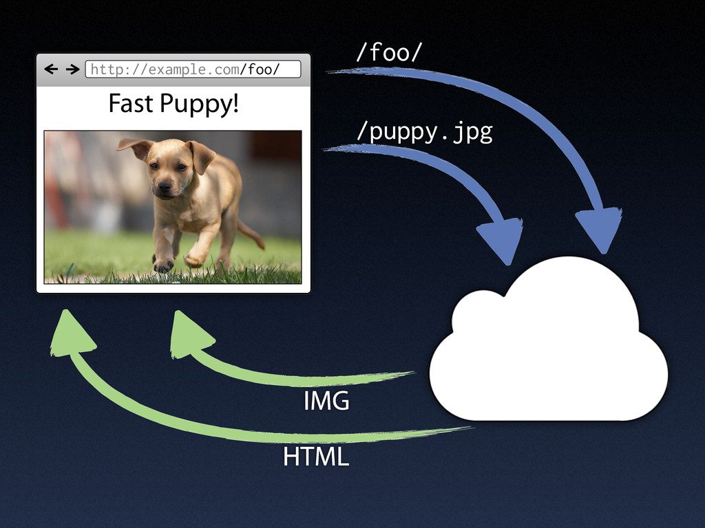 http://example.com/foo/ Fast Puppy! /puppy.jpg ...