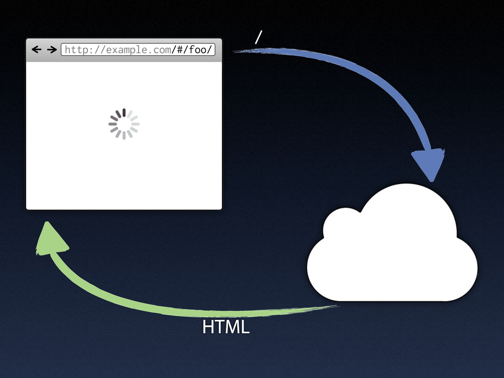 http://example.com/#/foo/ / HTML
