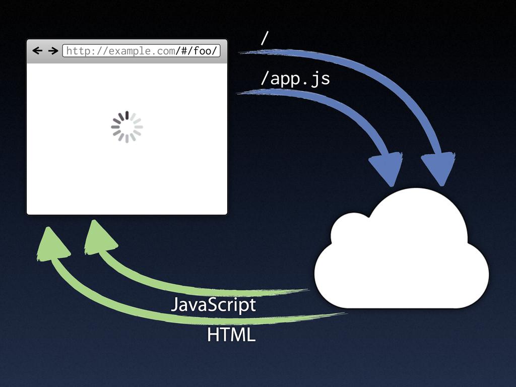 http://example.com/#/foo/ / /app.js JavaScript ...