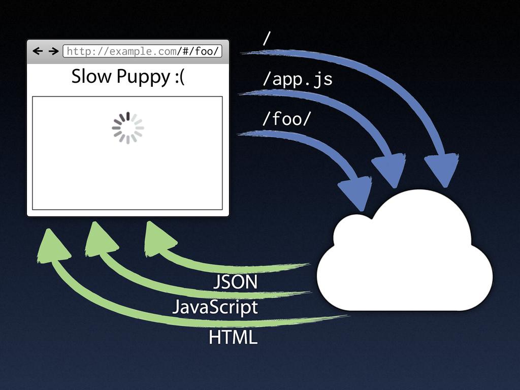 http://example.com/#/foo/ / /app.js HTML /foo/ ...