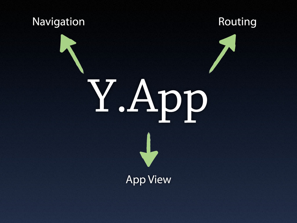 Y.App Navigation Routing App View