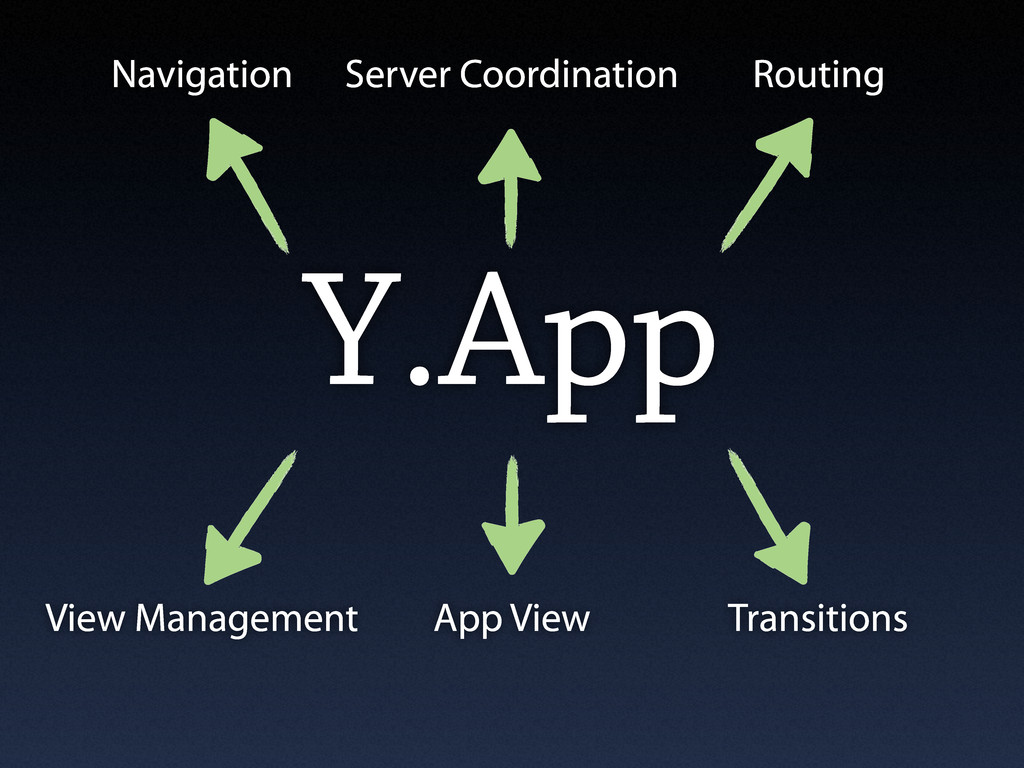 Y.App Navigation Routing App View View Manageme...