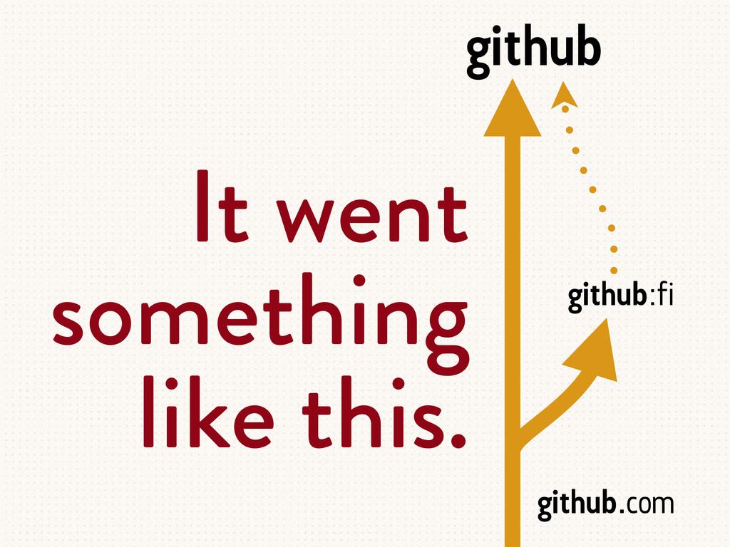 github . com github : fi github It went somethi...