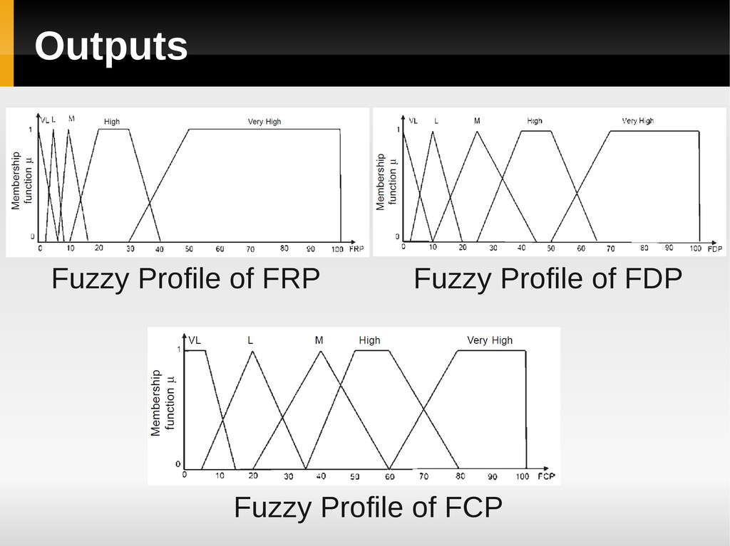 Outputs Fuzzy Profile of FCP Fuzzy Profile of F...