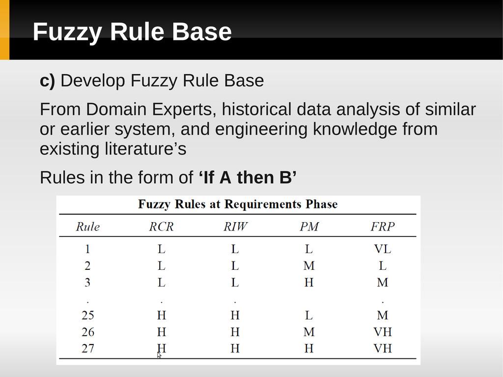 Fuzzy Rule Base c) Develop Fuzzy Rule Base From...