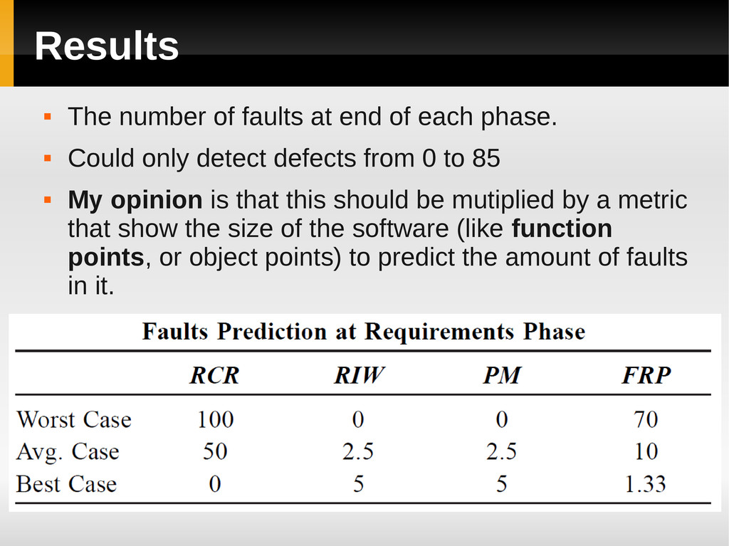 Results  The number of faults at end of each p...