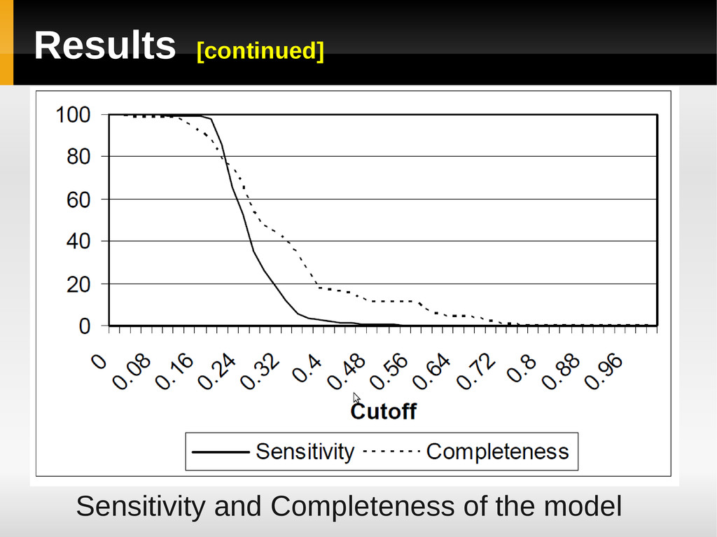 Results [continued] Sensitivity and Completenes...