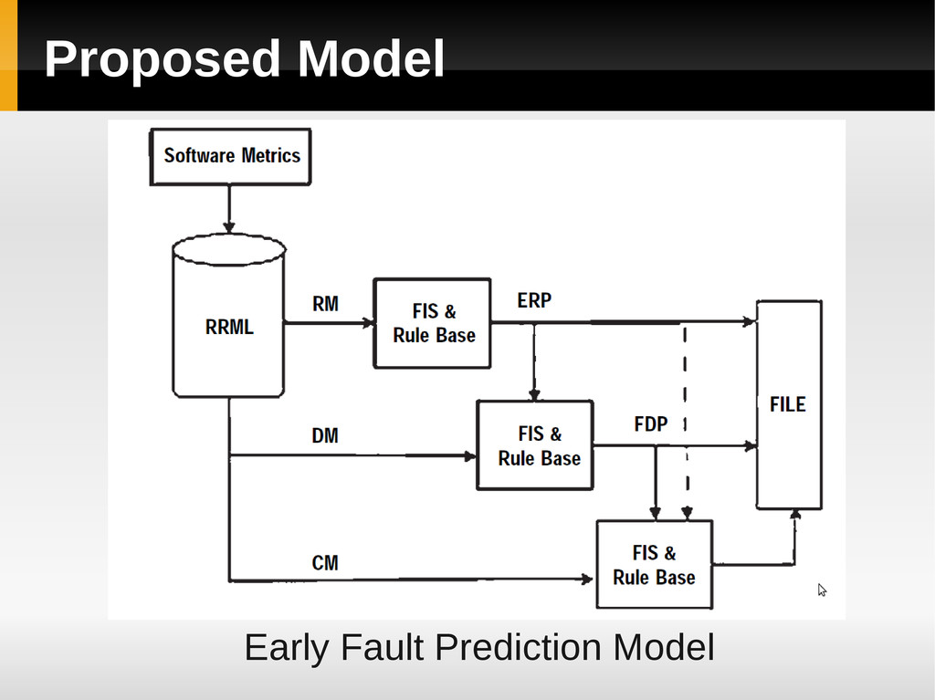Proposed Model Early Fault Prediction Model