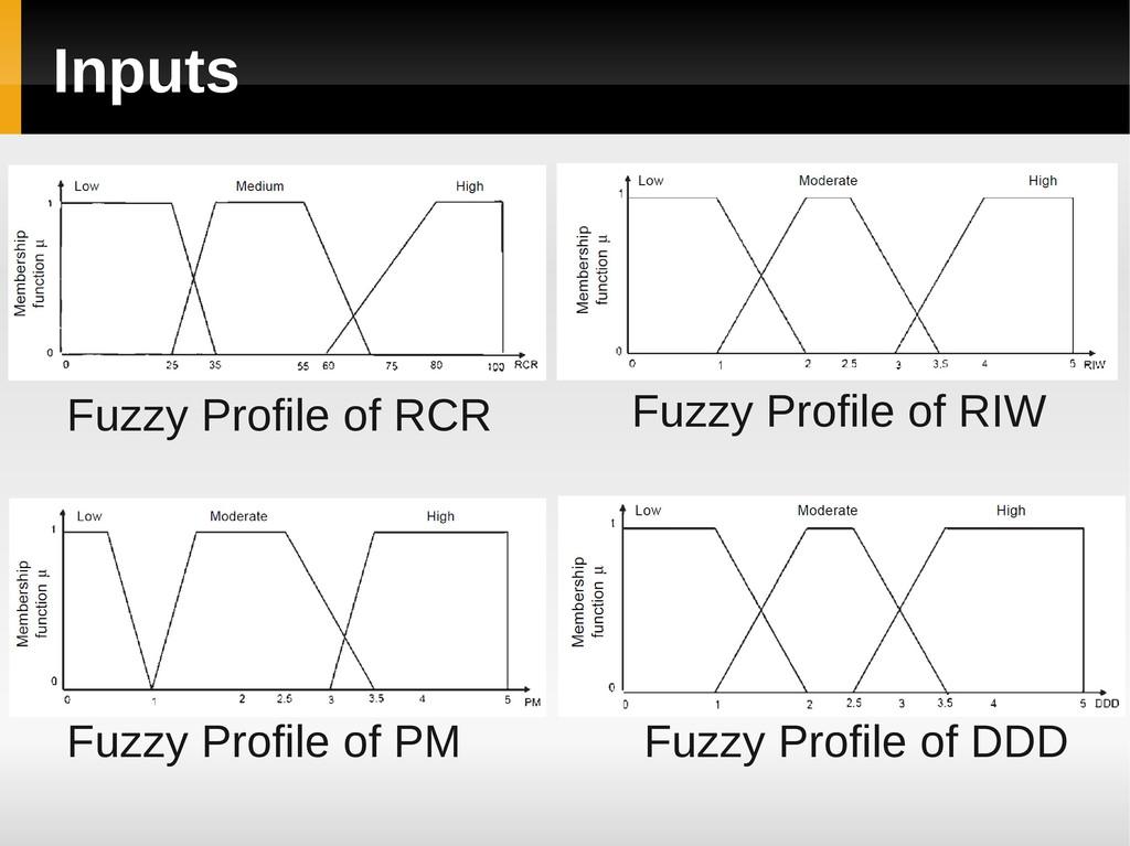 Inputs Fuzzy Profile of RCR Fuzzy Profile of RI...