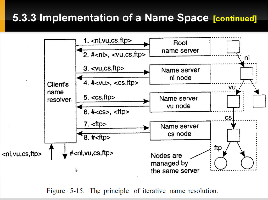 5.3.3 Implementation of a Name Space [continued]