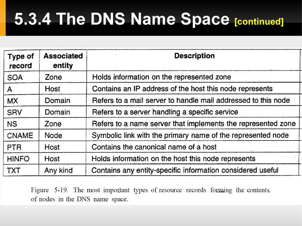 5.3.4 The DNS Name Space [continued]