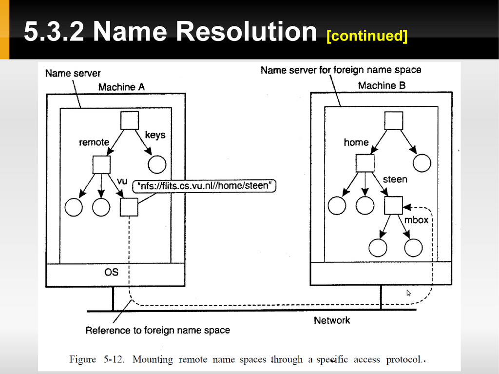 5.3.2 Name Resolution [continued]